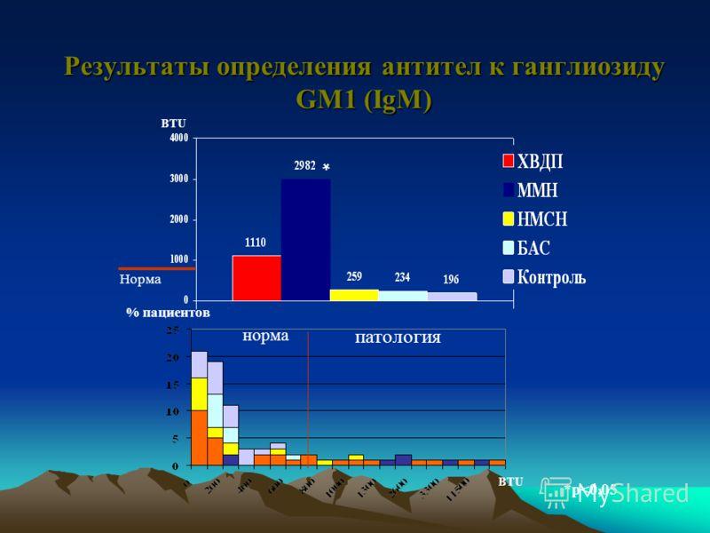 Характеристика групп пациентов, которым проводилось иммунологическое исследование признак группа Количество Пациентов (n) Возраст (г)М:Ж ХВДП3347,8 ± 21,01,5:1 ММН742,9 ± 17,11,3:1 НМСН1739,9 ± 17,61,4:1 БАС1059,6 ± 10,81:1,5 Здоровые испытуемые 2042