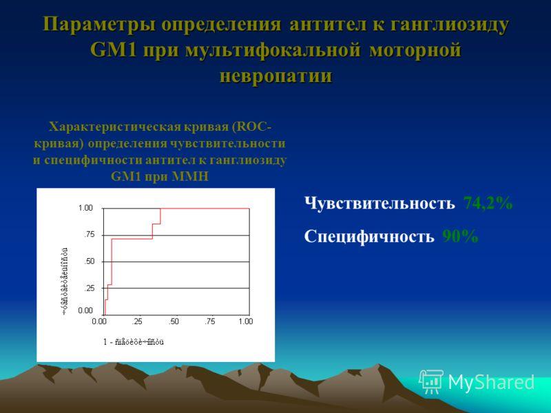Результаты определения антител к ганглиозиду GM1 (IgM) *р