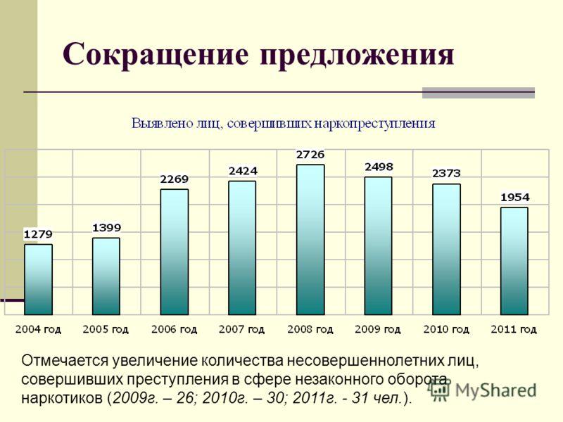 Сокращение предложения Отмечается увеличение количества несовершеннолетних лиц, совершивших преступления в сфере незаконного оборота наркотиков (2009г. – 26; 2010г. – 30; 2011г. - 31 чел.).