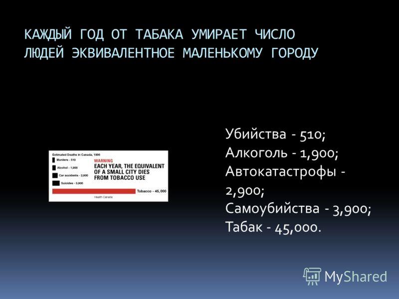 КАЖДЫЙ ГОД ОТ ТАБАКА УМИРАЕТ ЧИСЛО ЛЮДЕЙ ЭКВИВАЛЕНТНОЕ МАЛЕНЬКОМУ ГОРОДУ Убийства - 510; Алкоголь - 1,900; Автокатастрофы - 2,900; Самоубийства - 3,900; Табак - 45,000.