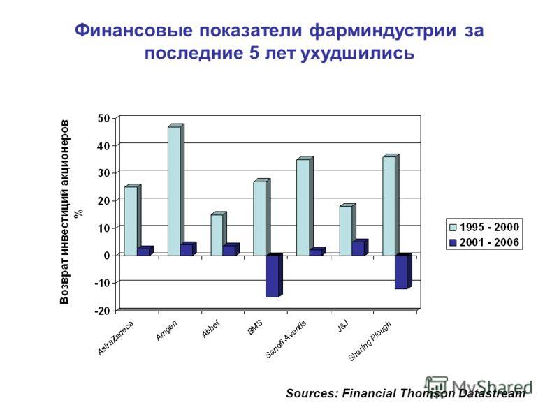 Sources: Financial Thomson Datastream Финансовые показатели фарминдустрии за последние 5 лет ухудшились