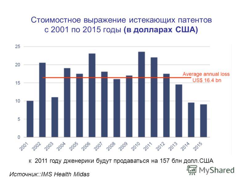 Стоимостное выражение истекающих патентов с 2001 по 2015 годы (в долларах США) к 2011 году дженерики будут продаваться на 157 блн долл.США Источник::IMS Health Midas