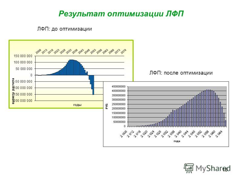 16 ЛФП: до оптимизации ЛФП: после оптимизации Результат оптимизации ЛФП