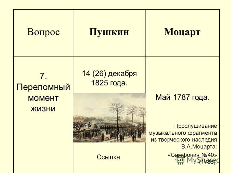 ВопросПушкинМоцарт 7. Переломный момент жизни 14 (26) декабря 1825 года. Ссылка. Май 1787 года. Прослушивание музыкального фрагмента из творческого наследия В.А.Моцарта: «Симфония 40» (1788).