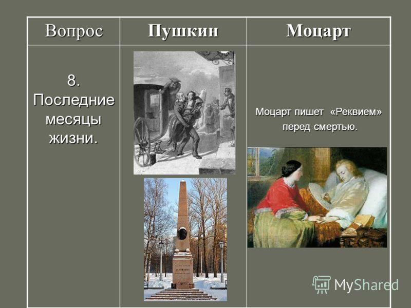 ВопросПушкинМоцарт 8. Последние месяцы жизни. Моцарт пишет «Реквием» перед смертью. перед смертью.
