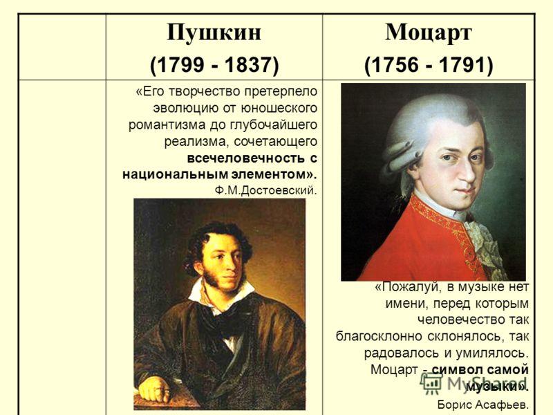 Пушкин (1799 - 1837) Моцарт (1756 - 1791) «Его творчество претерпело эволюцию от юношеского романтизма до глубочайшего реализма, сочетающего всечеловечность с национальным элементом». Ф.М.Достоевский. «Пожалуй, в музыке нет имени, перед которым челов