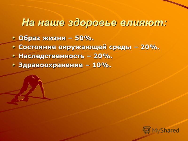 На наше здоровье влияют: Образ жизни – 50%. Состояние окружающей среды – 20%. Наследственность – 20%. Здравоохранение – 10%.