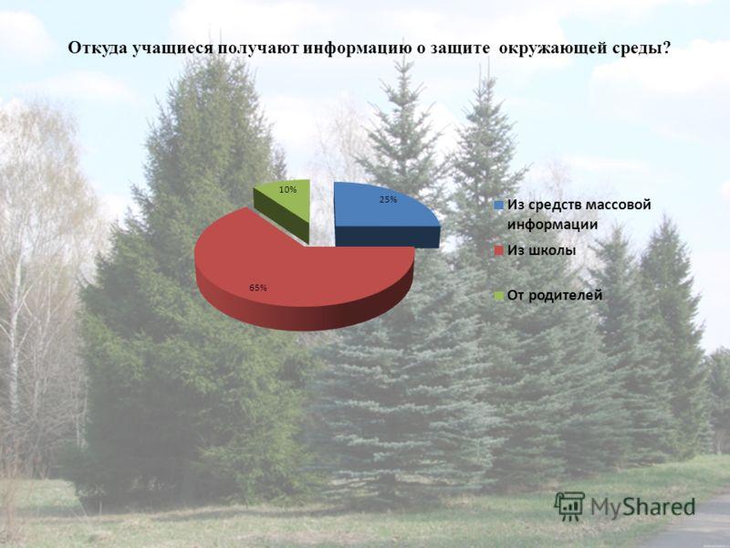 Откуда учащиеся получают информацию о защите окружающей среды?