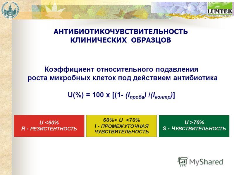 АНТИБИОТИКОЧУВСТВИТЕЛЬНОСТЬ КЛИНИЧЕСКИХ ОБРАЗЦОВ Коэффициент относительного подавления роста микробных клеток под действием антибиотика U(%) = 100 x [(1- (I проба ) /(I контр )]