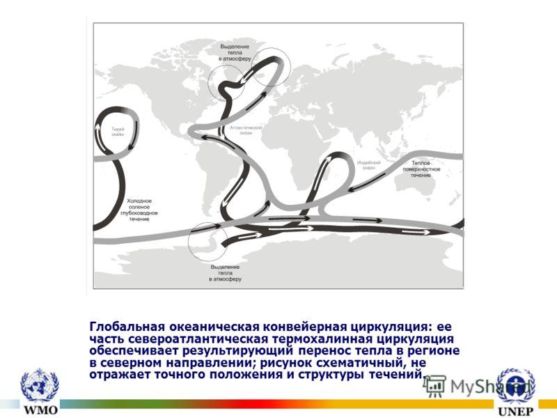 Глобальная океаническая конвейерная циркуляция: ее часть североатлантическая термохалинная циркуляция обеспечивает результирующий перенос тепла в регионе в северном направлении; рисунок схематичный, не отражает точного положения и структуры течений.