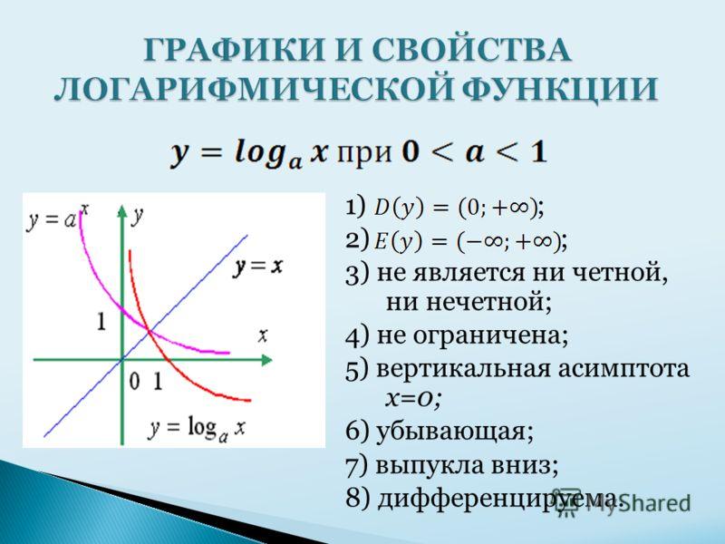 1) ; 2) ; 3) не является ни четной, ни нечетной; 4) не ограничена; 5) вертикальная асимптота x=0; 6) убывающая; 7) выпукла вниз; 8) дифференцируема.