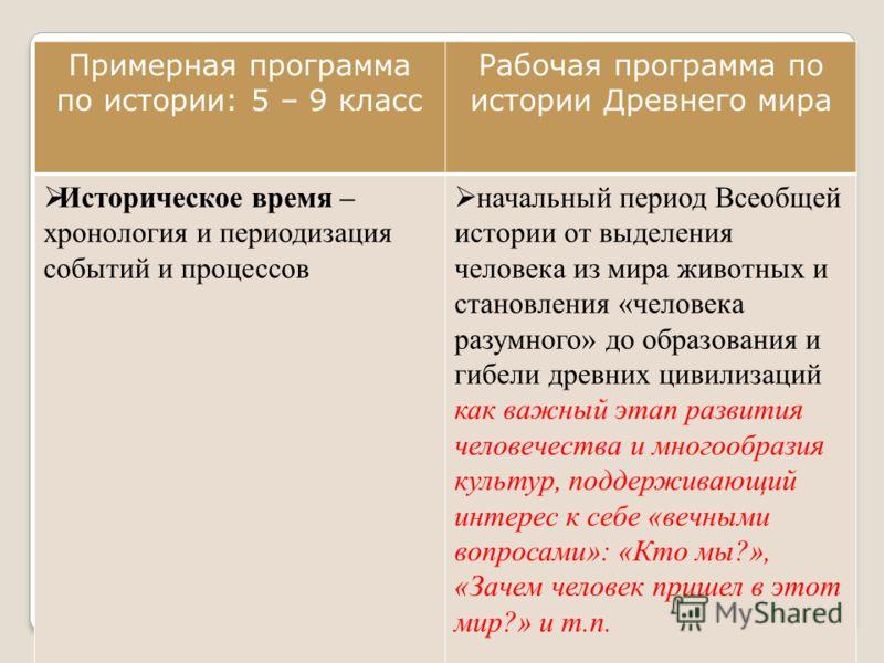 Историческое время хронология и