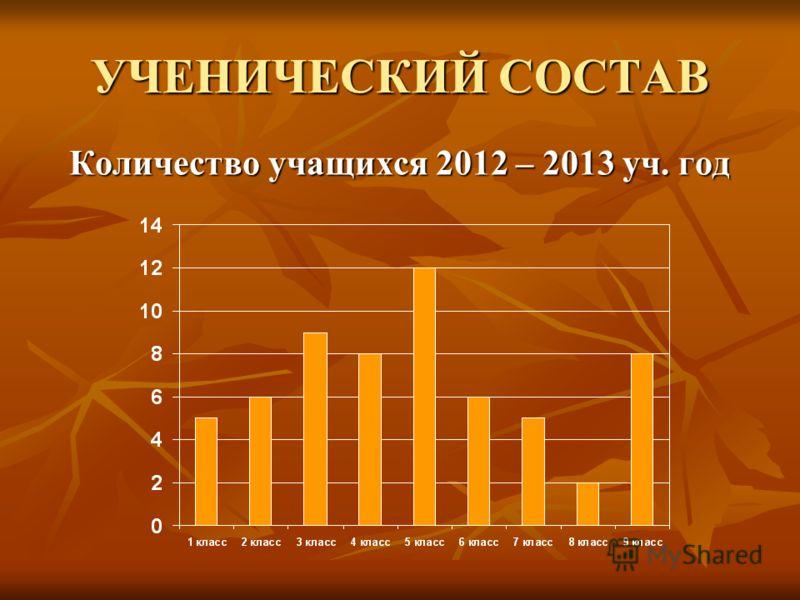УЧЕНИЧЕСКИЙ СОСТАВ Количество учащихся 2012 – 2013 уч. год