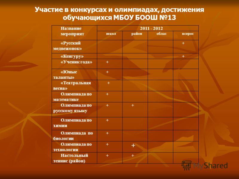 Участие в конкурсах и олимпиадах, достижения обучающихся МБОУ БООШ 13 Название мероприят 2011 - 2012 школрайонобласвсерос «Русский медвежонок» + «Кенгуру»+ «Ученик года»+ «Юные таланты» + «Театральная весна» + Олимпиада по математике + Олимпиада по р