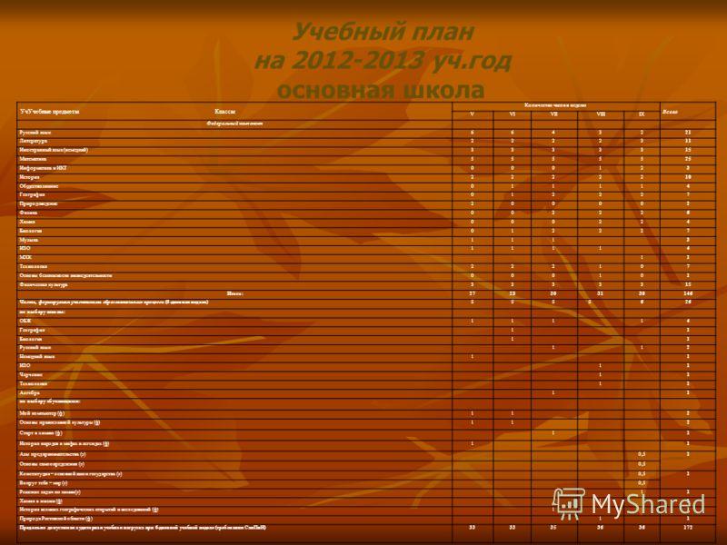 УчУчебные предметы Классы Количество часов в неделю Всего VVIVIIVIIIIX Федеральный компонент Русский язык6643221 Литература2222311 Иностранный язык (немецкий)3333315 Математика5555525 Информатика и ИКТ000123 История2222210 Обществознание011114 Геогра