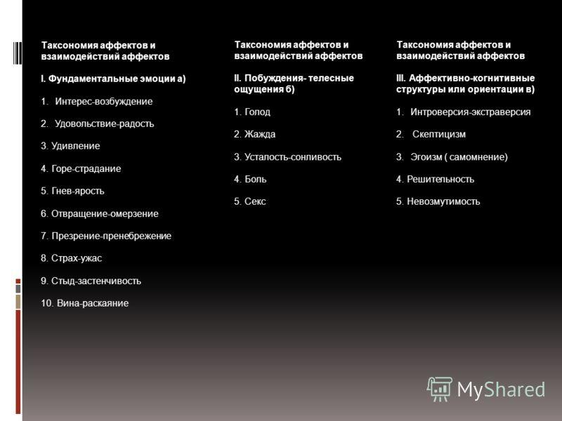 Таксономия аффектов и взаимодействий аффектов I. Фундаментальные эмоции а) 1.Интерес-возбуждение 2.Удовольствие-радость 3. Удивление 4. Горе-страдание 5. Гнев-ярость 6. Отвращение-омерзение 7. Презрение-пренебрежение 8. Страх-ужас 9. Стыд-застенчивос