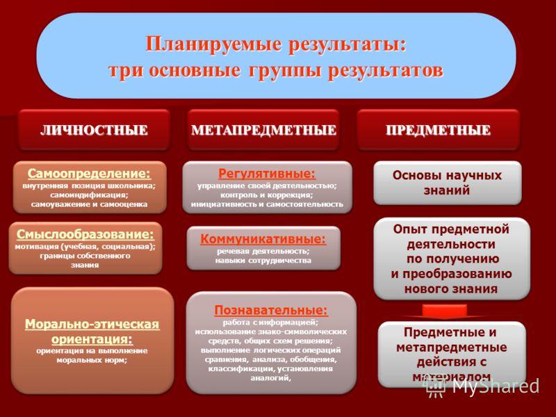 Планируемые результаты: три основные группы результатов Планируемые результаты: три основные группы результатов ЛИЧНОСТНЫЕЛИЧНОСТНЫЕМЕТАПРЕДМЕТНЫЕМЕТАПРЕДМЕТНЫЕПРЕДМЕТНЫЕПРЕДМЕТНЫЕ Самоопределение: внутренняя позиция школьника; самоиндификация; самоу