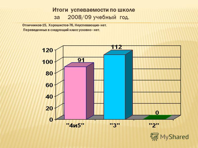Итоги успеваемости по школе за 2008/09 учебный год. Отличников-15, Хорошистов-76, Неуспевающих- нет. Переведенных в следующий класс условно - нет.
