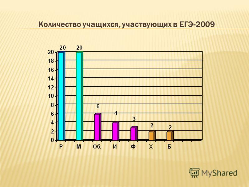 Количество учащихся, участвующих в ЕГЭ-2009