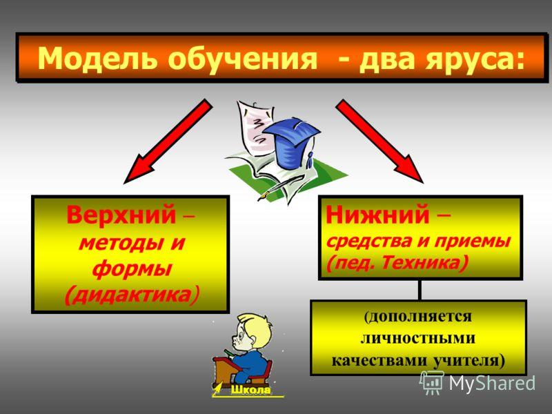 Модель обучения - два яруса: Верхний – методы и формы (дидактика) Нижний – средства и приемы (пед. Техника) ( дополняется личностными качествами учителя)