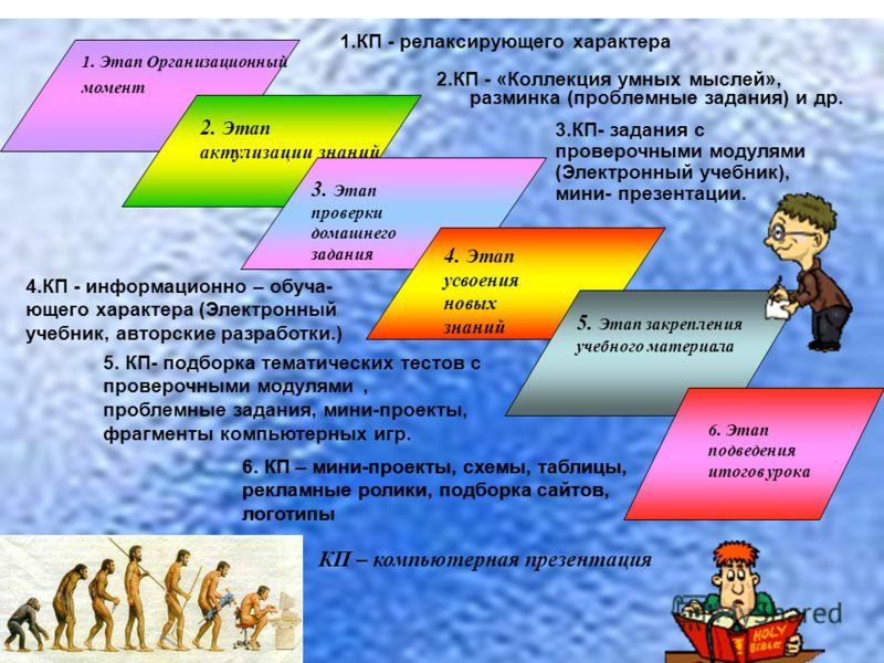 1. Этап Организационный момент 2. Этап актулизации знаний 3. Этап проверки домашнего задания 4. Этап усвоения новых знаний 5. Этап закрепления учебного материала 6. Этап подведения итогов урока 1.КП - релаксирующего характера 2.КП - «Коллекция умных