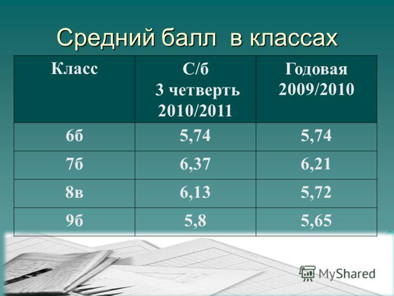 Средний балл в классах КлассС/б 3 четверть 2010/2011 Годовая 2009/2010 6б5,74 7б6,376,21 8в6,135,72 9б5,85,65