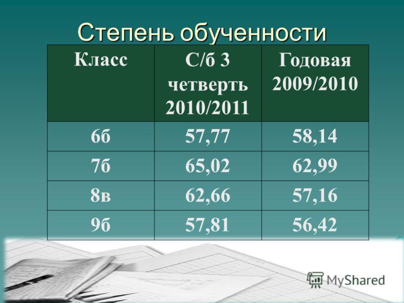 Степень обученности КлассС/б 3 четверть 2010/2011 Годовая 2009/2010 6б57,7758,14 7б65,0262,99 8в62,6657,16 9б57,8156,42