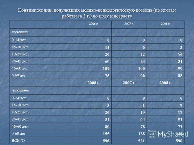 Контингент лиц, получивших медико-психологическую помощь (по итогам работы за 3 г.) по полу и возрасту 2006 г.2007 г.2008 г. мужчины 0-14 лет 000 15-18 лет 1463 19-25 лет 202216 26-45 лет 604354 46-60 лет 10910099 > 60 лет 756683 2006 г.2007 г.2008 г