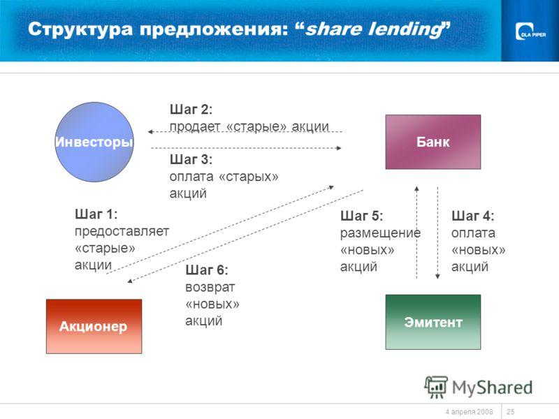 4 апреля 2008 25 Структура предложения: share lending Инвесторы Шаг 5: размещение «новых» акций Шаг 4: оплата «новых» акций Шаг 2: продает «старые» акции Шаг 3: оплата «старых» акций Эмитент Акционер Банк Шаг 1: предоставляет «старые» акции Шаг 6: во