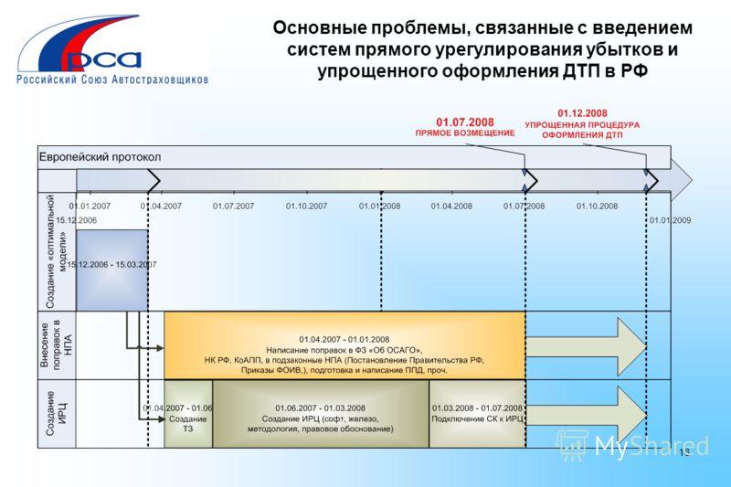 16 Основные проблемы, связанные с введением систем прямого урегулирования убытков и упрощенного оформления ДТП в РФ