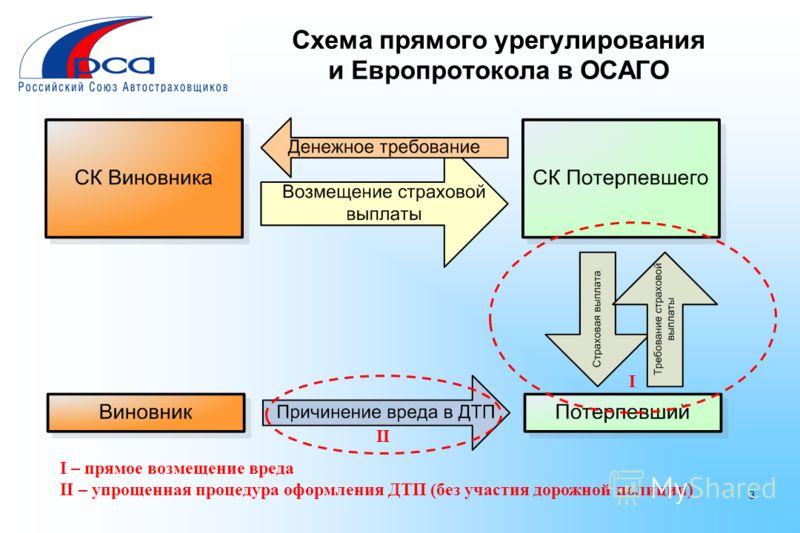 3 Схема прямого урегулирования