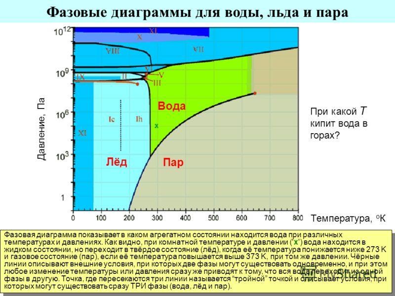 Фазовые диаграммы для воды, льда и пара Фазовая диаграмма показывает в каком агрегатном состоянии находится вода при различных температурах и давлениях. Как видно, при комнатной температуре и давлении ('x') вода находится в жидком состоянии, но перех
