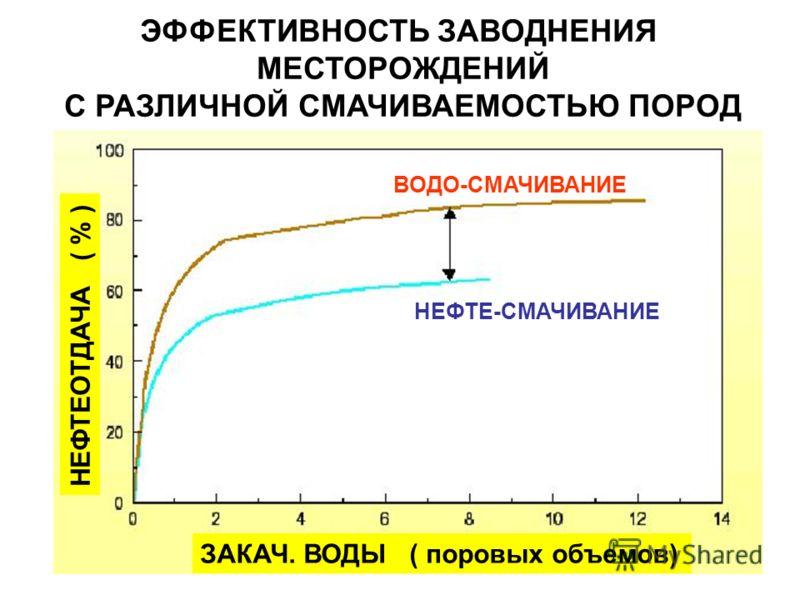 НЕФТЕОТДАЧА ( % ) ЗАКАЧ. ВОДЫ ( поровых объемов) ЭФФЕКТИВНОСТЬ ЗАВОДНЕНИЯ МЕСТОРОЖДЕНИЙ С РАЗЛИЧНОЙ СМАЧИВАЕМОСТЬЮ ПОРОД ВОДО-СМАЧИВАНИЕ НЕФТЕ-СМАЧИВАНИЕ