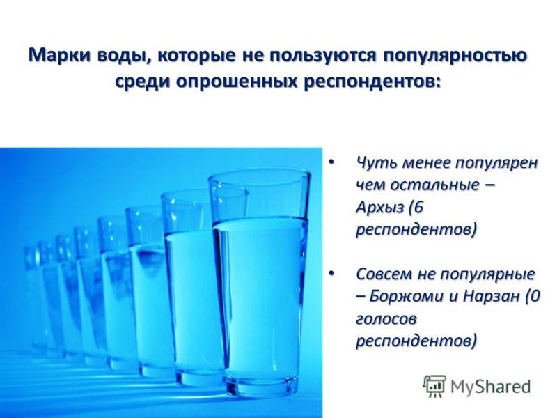 Марки воды, которые не пользуются популярностью среди опрошенных респондентов: Чуть менее популярен чем остальные – Архыз (6 респондентов) Чуть менее популярен чем остальные – Архыз (6 респондентов) Совсем не популярные – Боржоми и Нарзан (0 голосов
