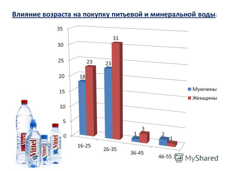 Влияние возраста на покупку питьевой и минеральной воды :
