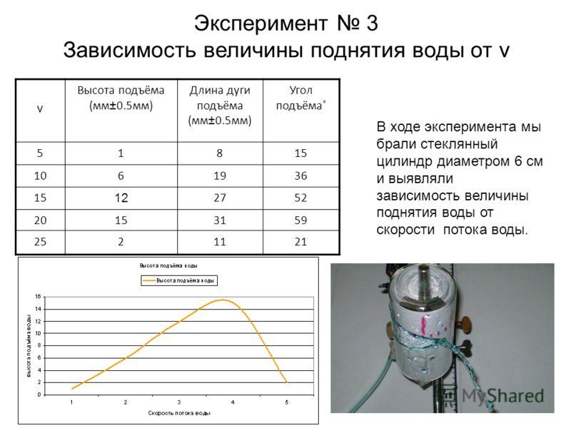 Эксперимент 3 Зависимость величины поднятия воды от v v Высота подъёма (мм±0.5мм) Длина дуги подъёма (мм±0.5мм) Угол подъёма˚ 51815 1061936 15 12 2752 20153159 2521121 В ходе эксперимента мы брали стеклянный цилиндр диаметром 6 см и выявляли зависимо