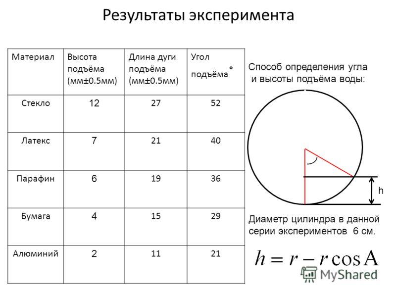 Результаты эксперимента Способ определения угла и высоты подъёма воды: Диаметр цилиндра в данной серии экспериментов 6 см. МатериалВысота подъёма (мм±0.5мм) Длина дуги подъёма (мм±0.5мм) Угол подъёма ˚ Стекло 12 2752 Латекс 7 2140 Парафин 6 1936 Бума