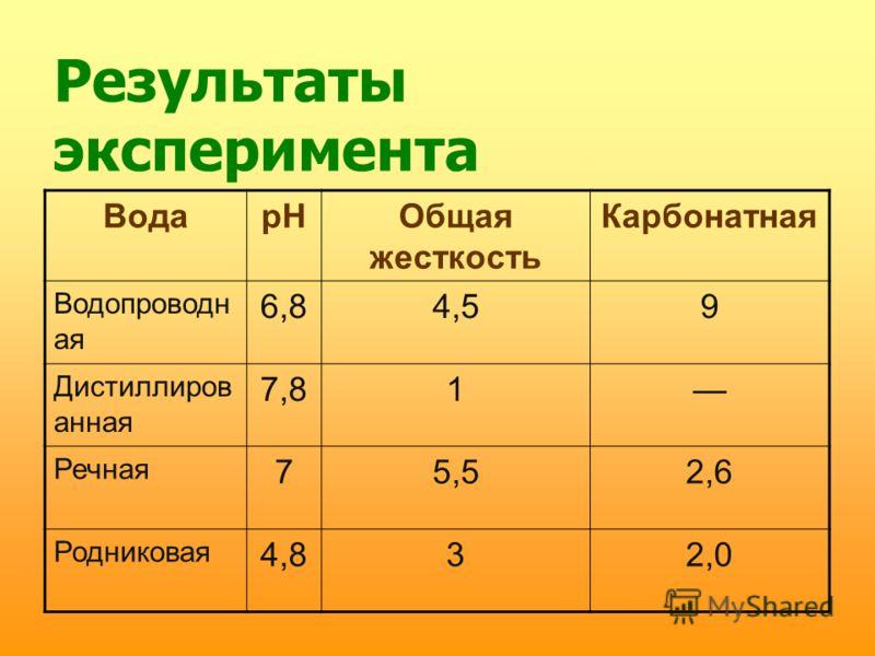Результаты эксперимента ВодарНОбщая жесткость Карбонатная Водопроводн ая 6,84,59 Дистиллиров анная 7,81 Речная 75,52,6 Родниковая 4,832,0