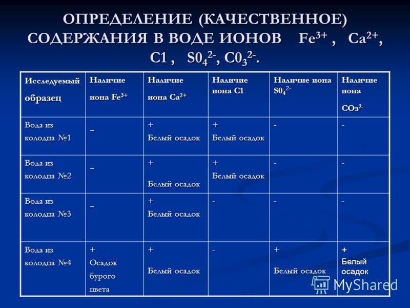 ОПРЕДЕЛЕНИЕ (КАЧЕСТВЕННОЕ) СОДЕРЖАНИЯ В ВОДЕ ИОНОВ Fe 3+, Са 2+, С1, S0 4 2-, С0 3 2-. Исследуемый образец Наличие иона Fe 3+ Наличие иона Са 2+ Наличие иона С1 Наличие иона S0 4 2- Наличие иона СОз 2- Вода из колодца 1 -+ Белый осадок + -- Вода из к