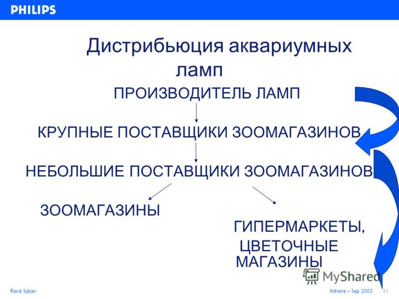 René SijbenAthene – Sep 200311 Дистрибьюция аквариумных ламп ПРОИЗВОДИТЕЛЬ ЛАМП КРУПНЫЕ ПОСТАВЩИКИ ЗООМАГАЗИНОВ НЕБОЛЬШИЕ ПОСТАВЩИКИ ЗООМАГАЗИНОВ ЗООМАГАЗИНЫ ГИПЕРМАРКЕТЫ, ЦВЕТОЧНЫЕ МАГАЗИНЫ
