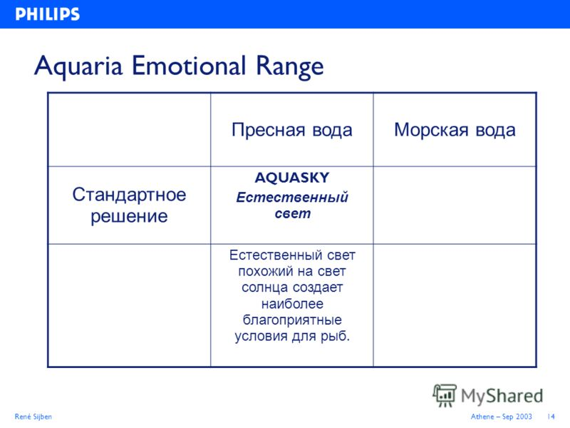René SijbenAthene – Sep 200314 Aquaria Emotional Range Пресная водаМорская вода Стандартное решение AQUASKY Естественный свет Естественный свет похожий на свет солнца создает наиболее благоприятные условия для рыб.