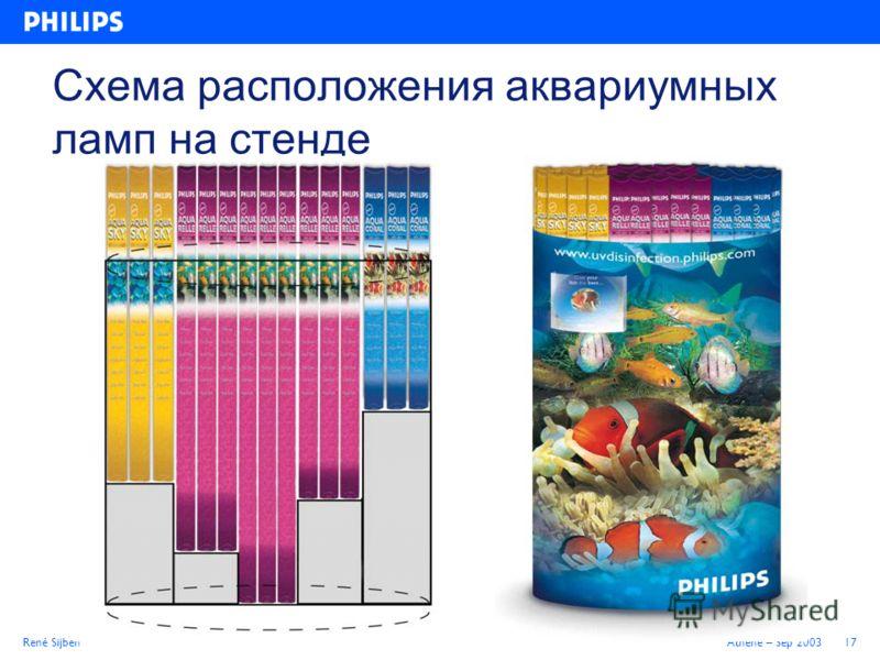 René SijbenAthene – Sep 200317 Схема расположения аквариумных ламп на стенде