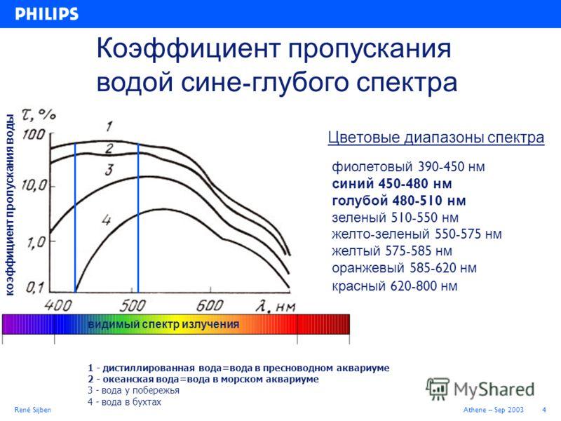 René SijbenAthene – Sep 20034 Цветовые диапазоны спектра фиолетовый 390-450 нм синий 450-480 нм голубой 480-510 нм зеленый 510-550 нм желто - зеленый 550-575 нм желтый 575-585 нм оранжевый 585-620 нм красный 620-800 нм 1 - дистиллированная вода=вода