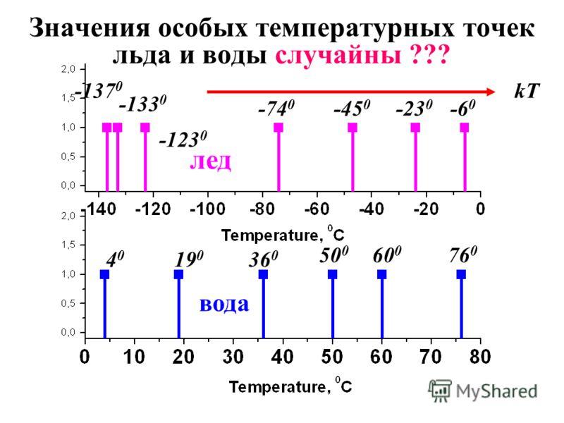 Значения особых температурных точек льда и воды случайны ??? лед вода kT 4040 19 0 50 0 36 0 60 0 76 0 -6 0 -23 0 -45 0 -74 0 -133 0 -137 0 -123 0
