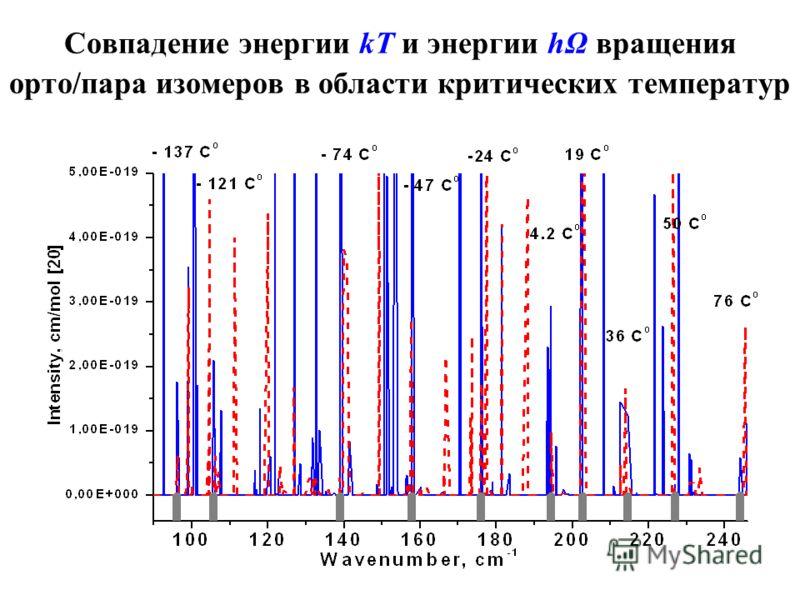 Совпадение энергии kT и энергии hΩ вращения орто/пара изомеров в области критических температур