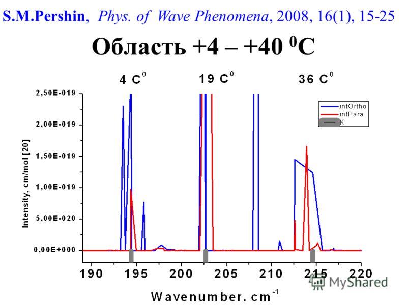 Область +4 – +40 0 С S.M.Pershin, Phys. of Wave Phenomena, 2008, 16(1), 15-25