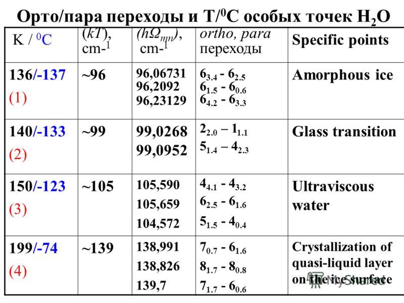 Орто/пара переходы и Т/ 0 С особых точек Н 2 О K / 0 C (kT), cm- 1 (hΩ mn ), cm- 1 ortho, para переходы Specific points 136/-137 (1) ~96 96,06731 96,2092 96,23129 6 3.4 - 6 2.5 6 1.5 - 6 0.6 6 4.2 - 6 3.3 Amorphous ice 140/-133 (2) ~9999,0268 99,0952