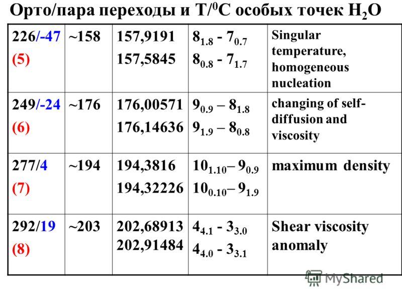 Орто/пара переходы и Т/ 0 С особых точек Н 2 О 226/-47 (5) ~158157,9191 157,5845 8 1.8 - 7 0.7 8 0.8 - 7 1.7 Singular temperature, homogeneous nucleation 249/-24 (6) ~176176,00571 176,14636 9 0.9 – 8 1.8 9 1.9 – 8 0.8 changing of self- diffusion and