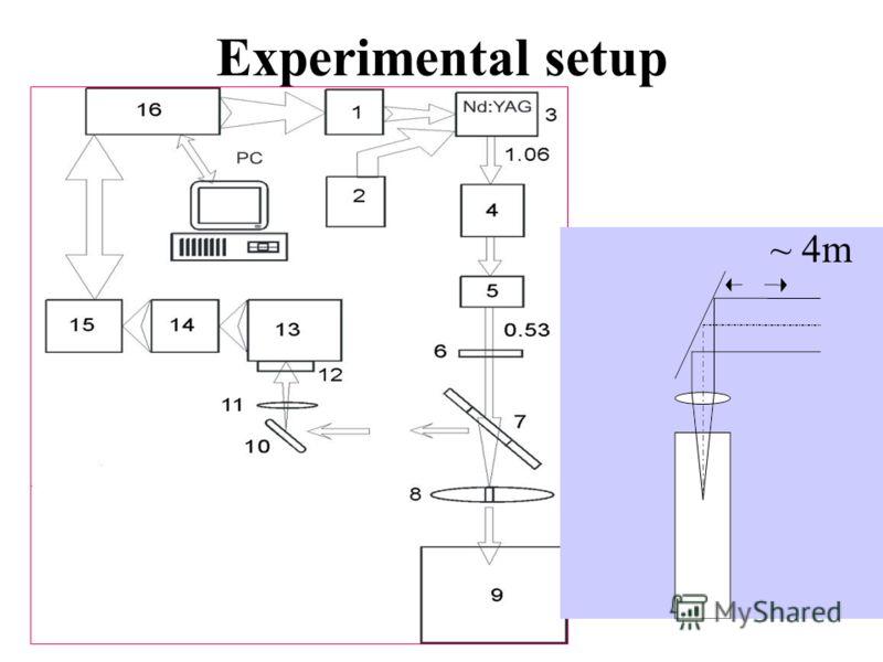 Experimental setup ~ 4m