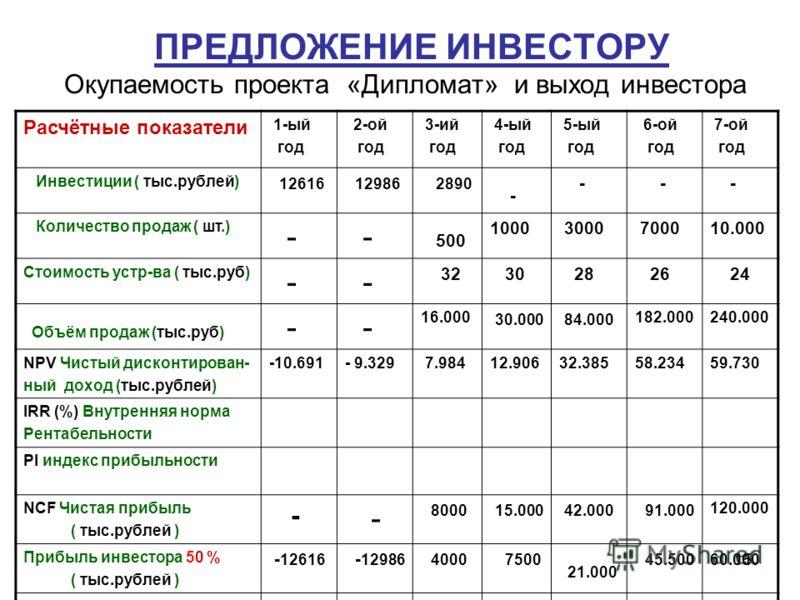 15 ПРЕДЛОЖЕНИЕ ИНВЕСТОРУ Окупаемость проекта «Дипломат» и выход инвестора Расчётные показатели 1-ый год 2-ой год 3-ий год 4-ый год 5-ый год 6-ой год 7-ой год Инвестиции ( тыс.рублей) 12616 12986 2890 - - - - Количество продаж ( шт.) - - 500 1000 3000